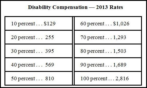 VA Disability Compensation Rates The following tables show the 2012 VA