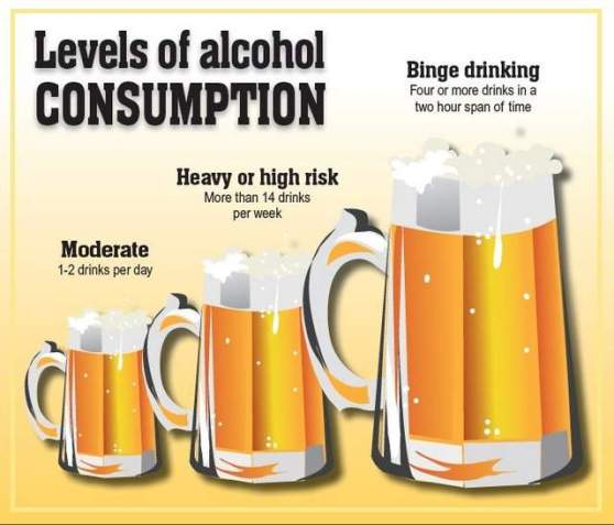 Excessive alcohol consumption places an individual at increased risk