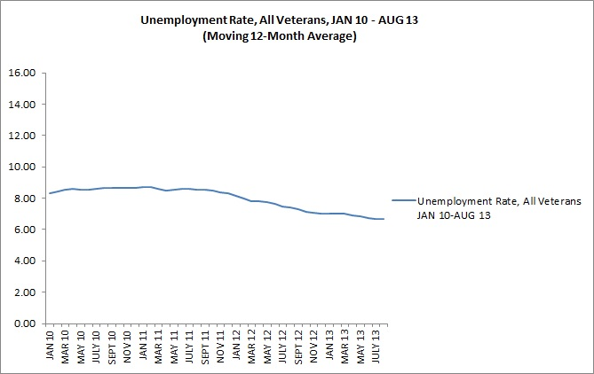 Moving 12-month average, All Veterans' Unemployment