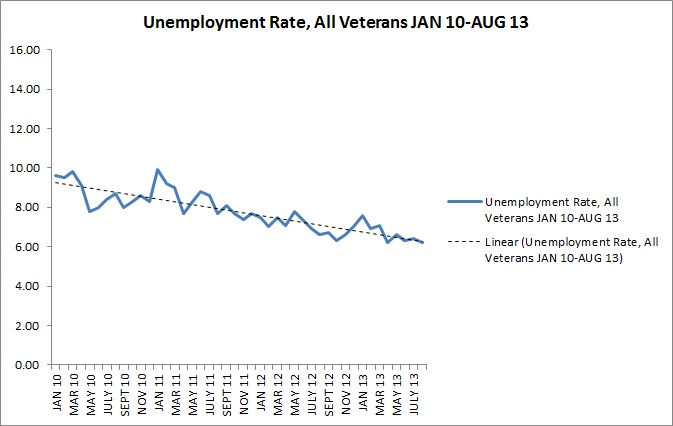 Unemployment-All Veterans