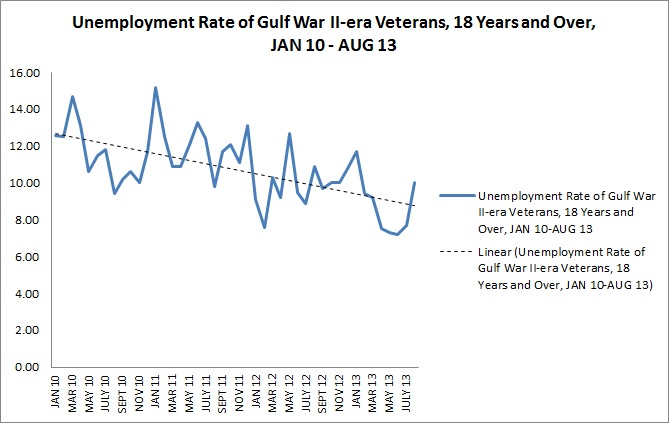 Unemployment Rate, Gulf War II-era Veterans