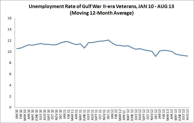 Unemployment Rate, Gulf War II-era Veterans, Moving 12-month average