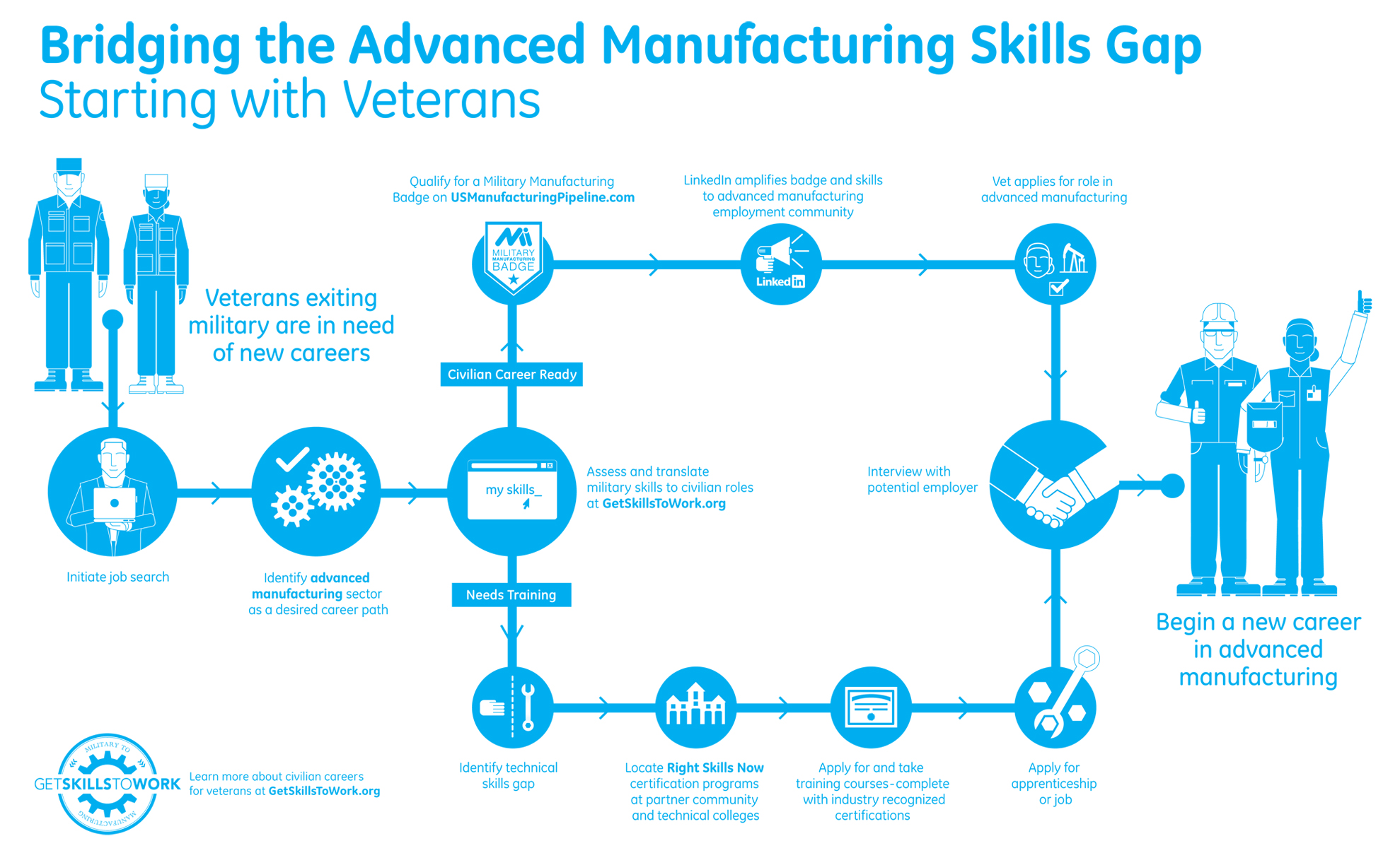 get skills to work program provides veterans career building get skills to work infographic