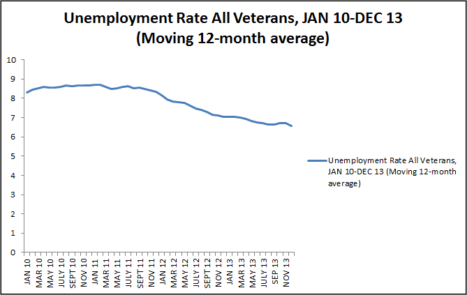 unemployed vets moving avg