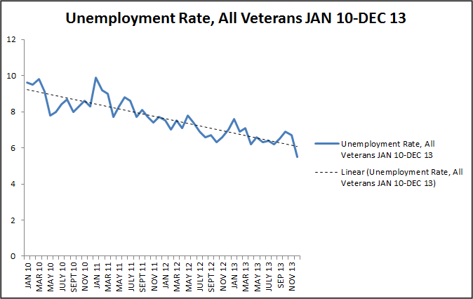 unemployed vets