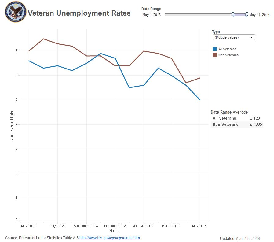 May2014Unemployment