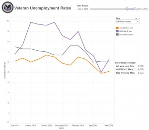 June 2013 - June 2014 Women Unemployment Rates