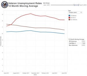 June 2013 - June 2014 Unemployment Rolling Average