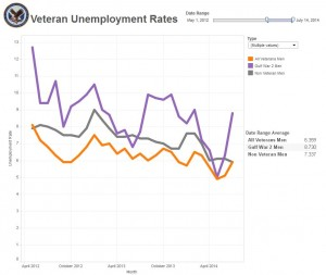 May 2012 - July 2014 Veteran men unemployment