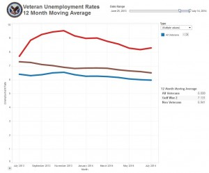 July 2013 - July 2014 Unemployment Rolling Average