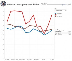 July 2013 - July 2014 Unemployment Rates