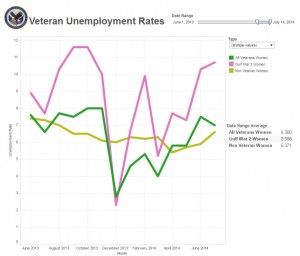 June 2013 - July 2014 Women Unemployment Rates