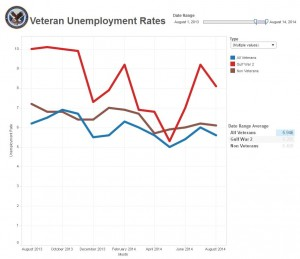 August 2013 – August 2014 Unemployment Average