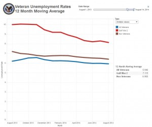 August 2013 – August 2014 Unemployment Rolling Average