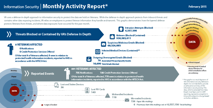 Va S Information Security Incident Response