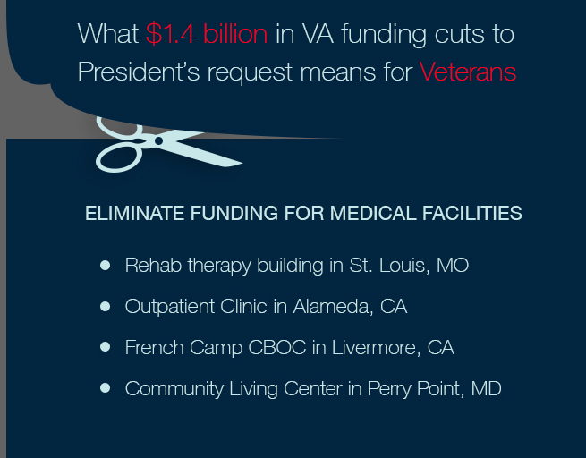 VA cuts Facilities