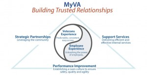 MyVA - Building Trusted Relationships