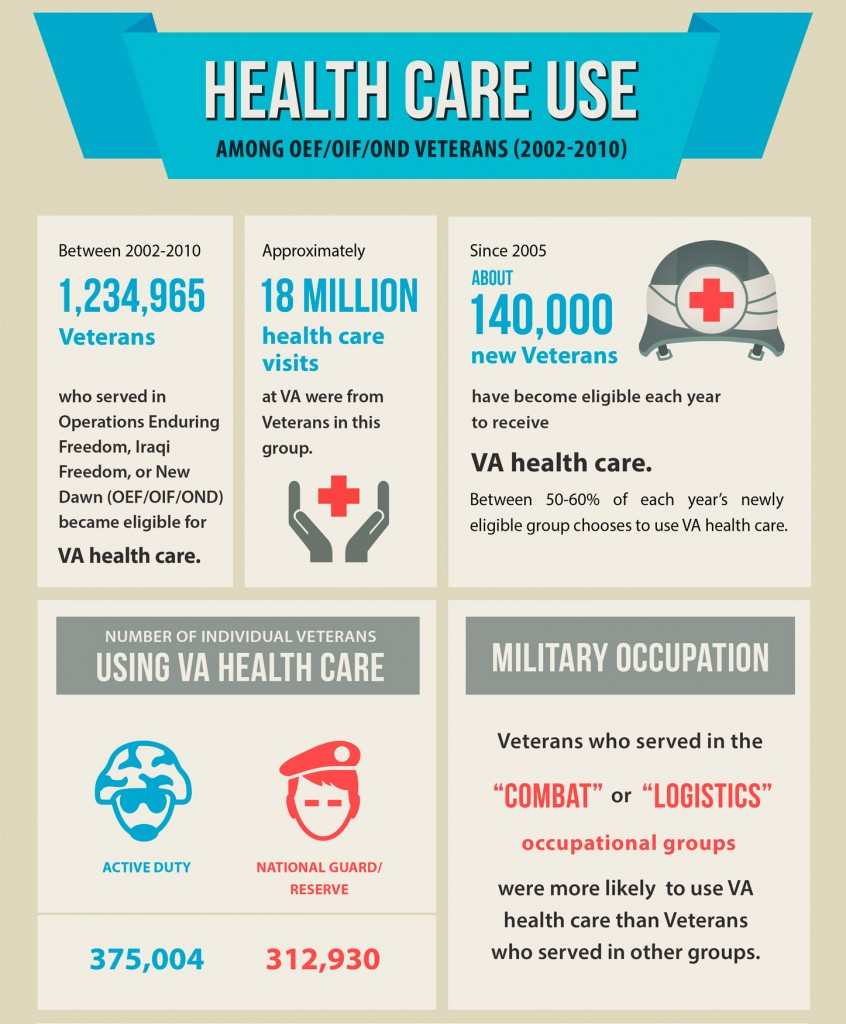 VA Health Care use among Iraq and Afghanistan Veterans