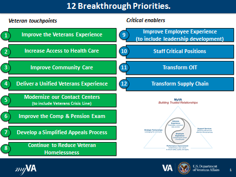 MyVA: 12 Breakthrough Priorities