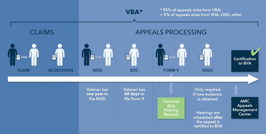 The Appeals Process Appeals At The Regional Office Level Vantage