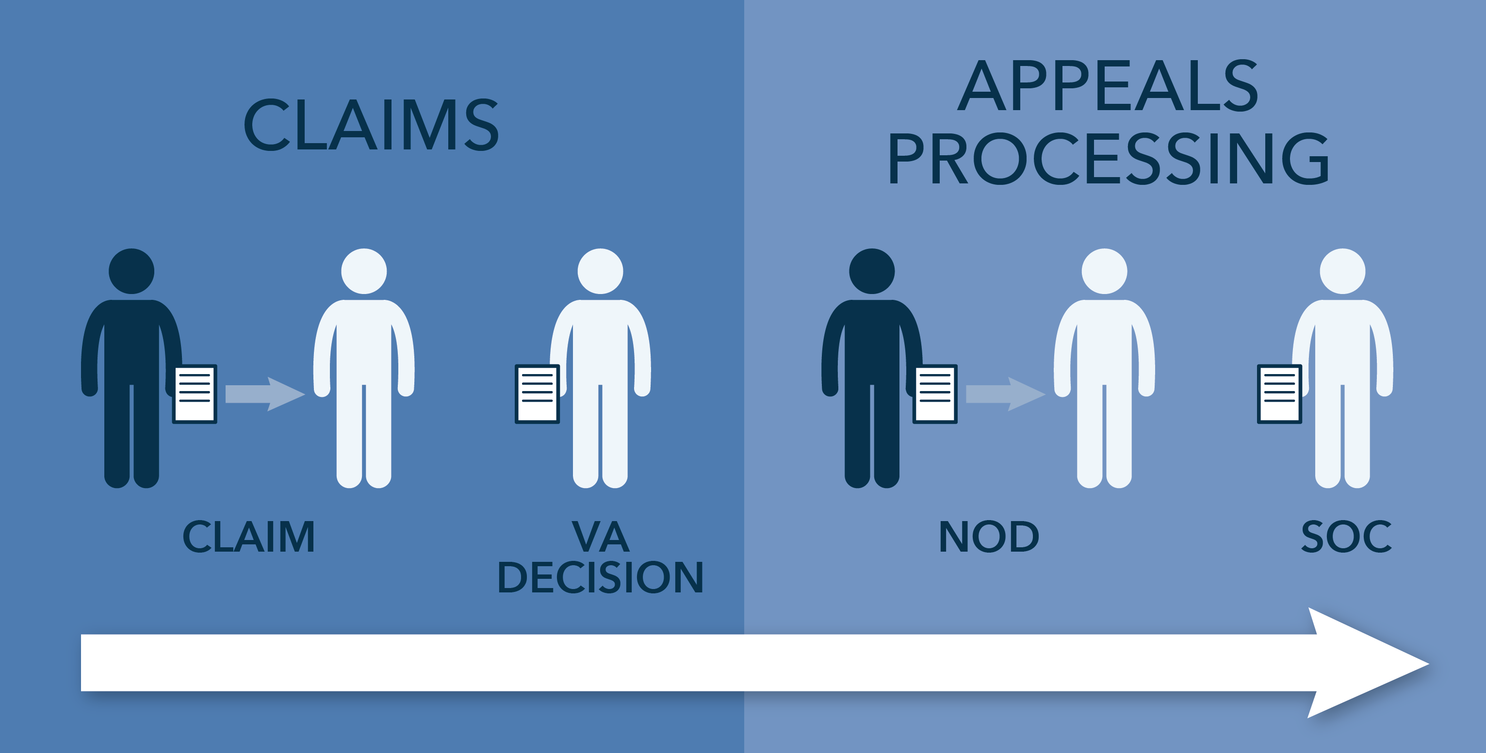 The appeals process: Appeals at the regional office level - VAntage