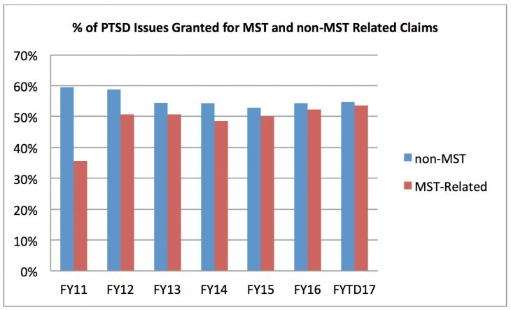 Impact of Changes to MST-Related PTSD Claims Processing