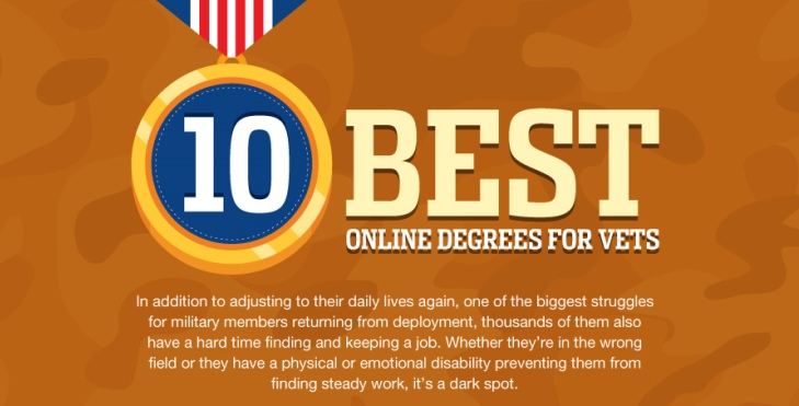 Image: 10 Best online degree graphic