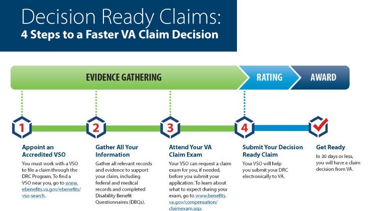 va decision ready claims program expands to include more types of claims