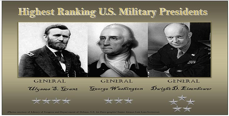 The three presidents to hold the highest military ranks are: Presidents George Washington (center), Dwight D. Eisenhower (at right) and Ulysses S. Grant (at left), respectively. Washington held the rank of lieutenant general (O-9) when he died, but in 1976, then president and former Naval Reserve lieutenant commander, Gerald R. Ford, posthumously appointed him to General of the Armies of the United States, which would theoretically make him a six-star general or (O-12). The president's declaration indicated that Washington would rank higher than all officers past, present and future. Eisenhower's highest rank was that of a five-star general. He served as Supreme Allied Commander in Europe during World War II (1942-1945). Although the title General of the Army is associated with the five-star insignia, Grant held the position as a four-star general. (Photos courtesy of Library of Congress. U.S. Air Force graphic by Senior Airman Luis Loza Gutierrez)