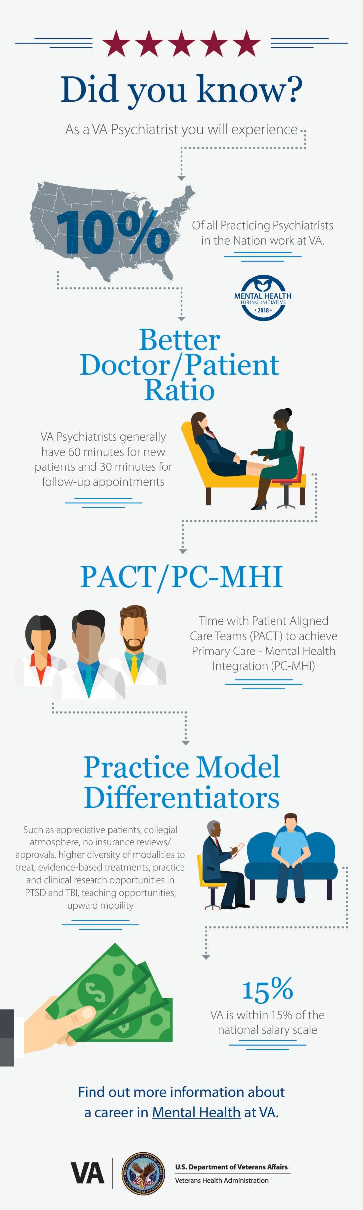 psych infographic