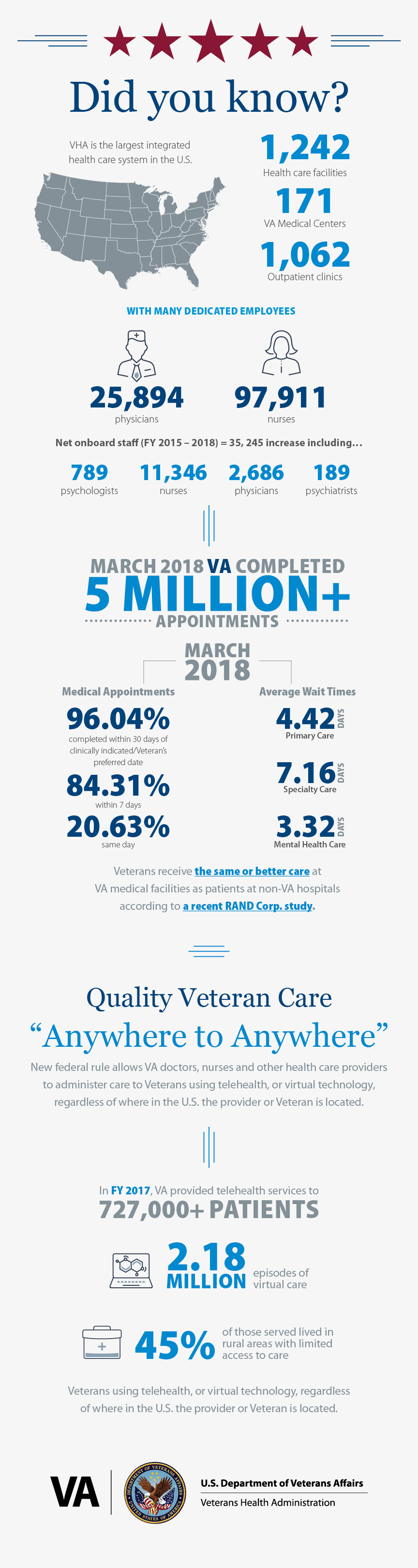 Veterans Health Administration by the numbers