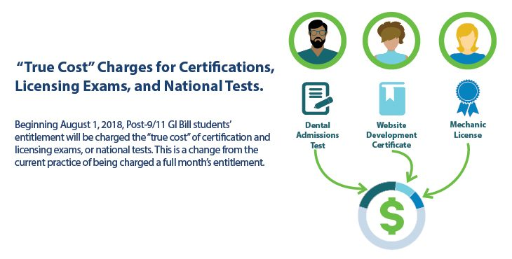 "Graphic of the GI Bill change to ""true cost"" for fees"