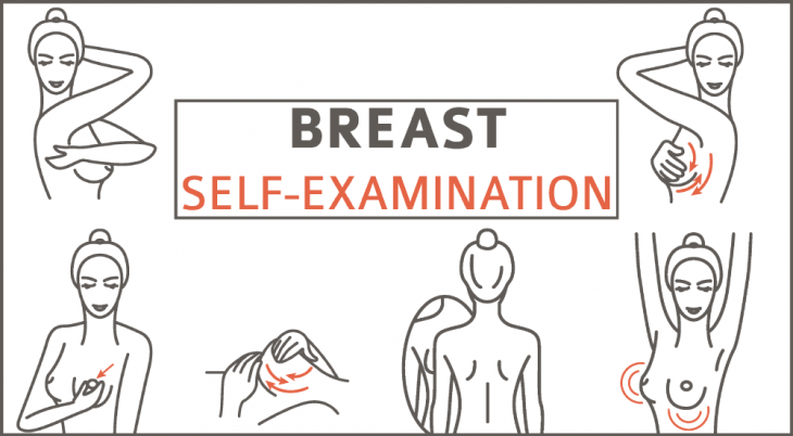 Breast Cancer Self-examination flowchart