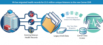VA's EHR solution successfully transferred 23.5 million Veteran records to DoD's data center.
