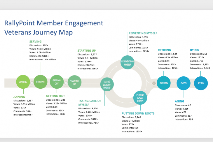 RallyPoint's application of the VA's Veteran's Journey Map