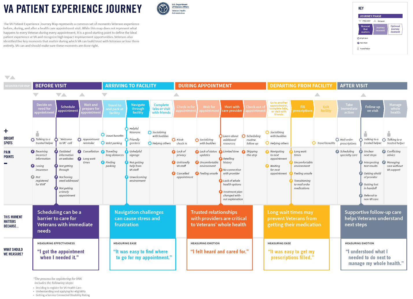 Patient Experience Journey Map
