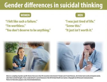 Gender differences in suicidal thinking.