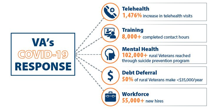 VA is committed to providing high-quality health care to Veterans during the coronavirus pandemic and beyond.